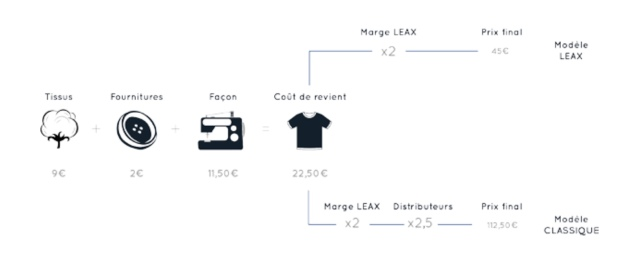 transparence production LEAX made in France